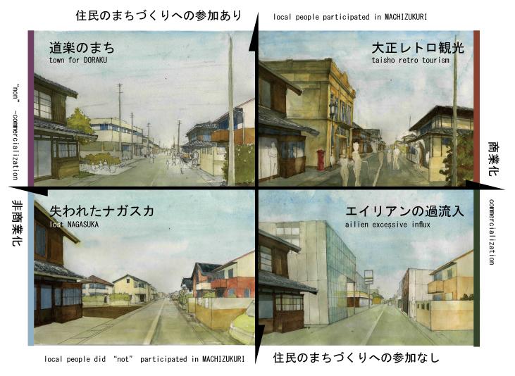 長須賀地区のシナリオ・プランニングに基づく2050年のイメージ